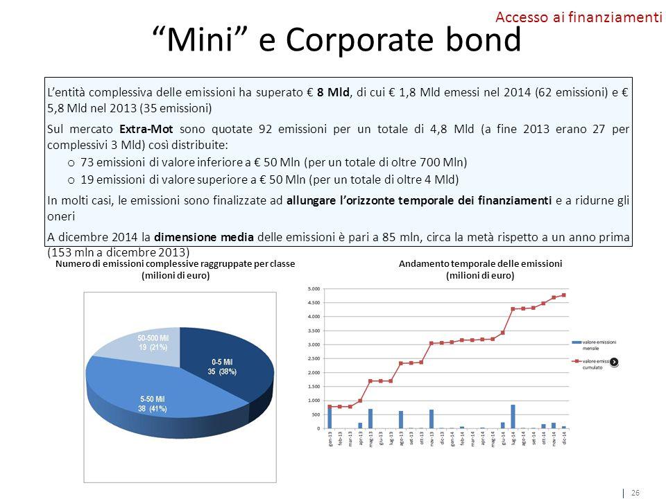 Mini e Corporate bond 26 Numero di emissioni complessive raggruppate per classe (milioni di euro) L'entità complessiva delle emissioni ha superato € 8 Mld, di cui € 1,8 Mld emessi nel 2014 (62 emissioni) e € 5,8 Mld nel 2013 (35 emissioni) Sul mercato Extra-Mot sono quotate 92 emissioni per un totale di 4,8 Mld (a fine 2013 erano 27 per complessivi 3 Mld) così distribuite: o 73 emissioni di valore inferiore a € 50 Mln (per un totale di oltre 700 Mln) o 19 emissioni di valore superiore a € 50 Mln (per un totale di oltre 4 Mld) In molti casi, le emissioni sono finalizzate ad allungare l'orizzonte temporale dei finanziamenti e a ridurne gli oneri A dicembre 2014 la dimensione media delle emissioni è pari a 85 mln, circa la metà rispetto a un anno prima (153 mln a dicembre 2013) Accesso ai finanziamenti Andamento temporale delle emissioni (milioni di euro) 26