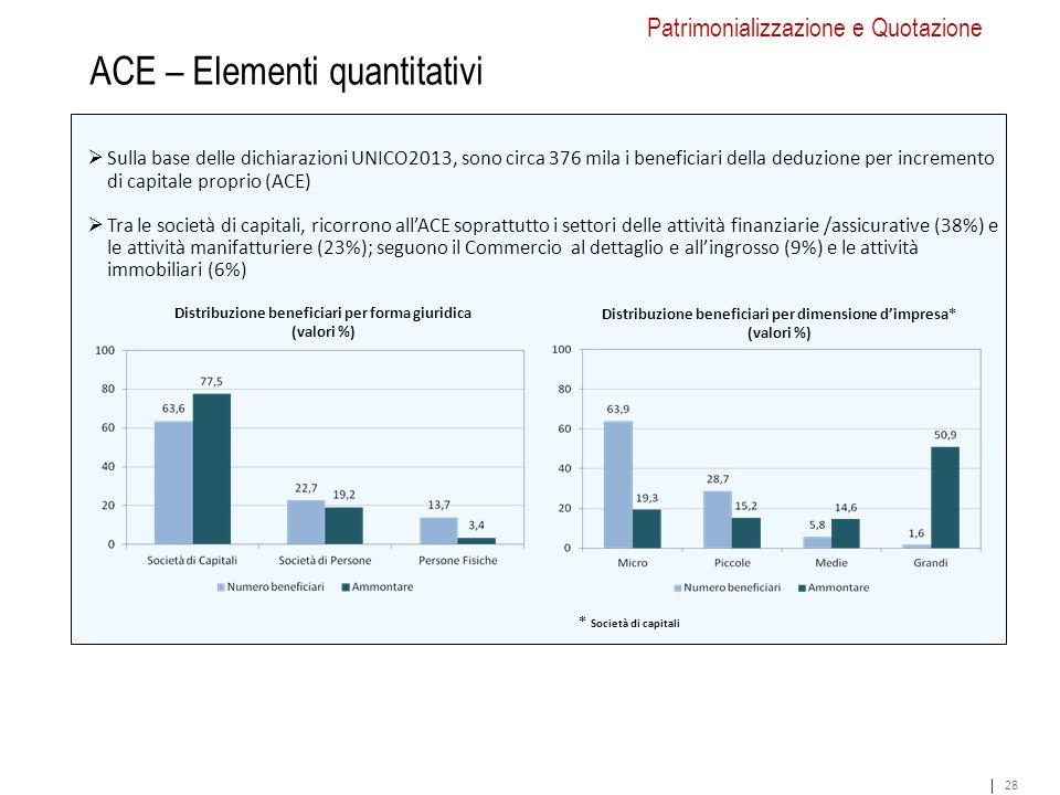 28  Sulla base delle dichiarazioni UNICO2013, sono circa 376 mila i beneficiari della deduzione per incremento di capitale proprio (ACE)  Tra le società di capitali, ricorrono all'ACE soprattutto i settori delle attività finanziarie /assicurative (38%) e le attività manifatturiere (23%); seguono il Commercio al dettaglio e all'ingrosso (9%) e le attività immobiliari (6%) ACE – Elementi quantitativi Patrimonializzazione e Quotazione Distribuzione beneficiari per forma giuridica (valori %) Distribuzione beneficiari per dimensione d'impresa* (valori %) * Società di capitali 28