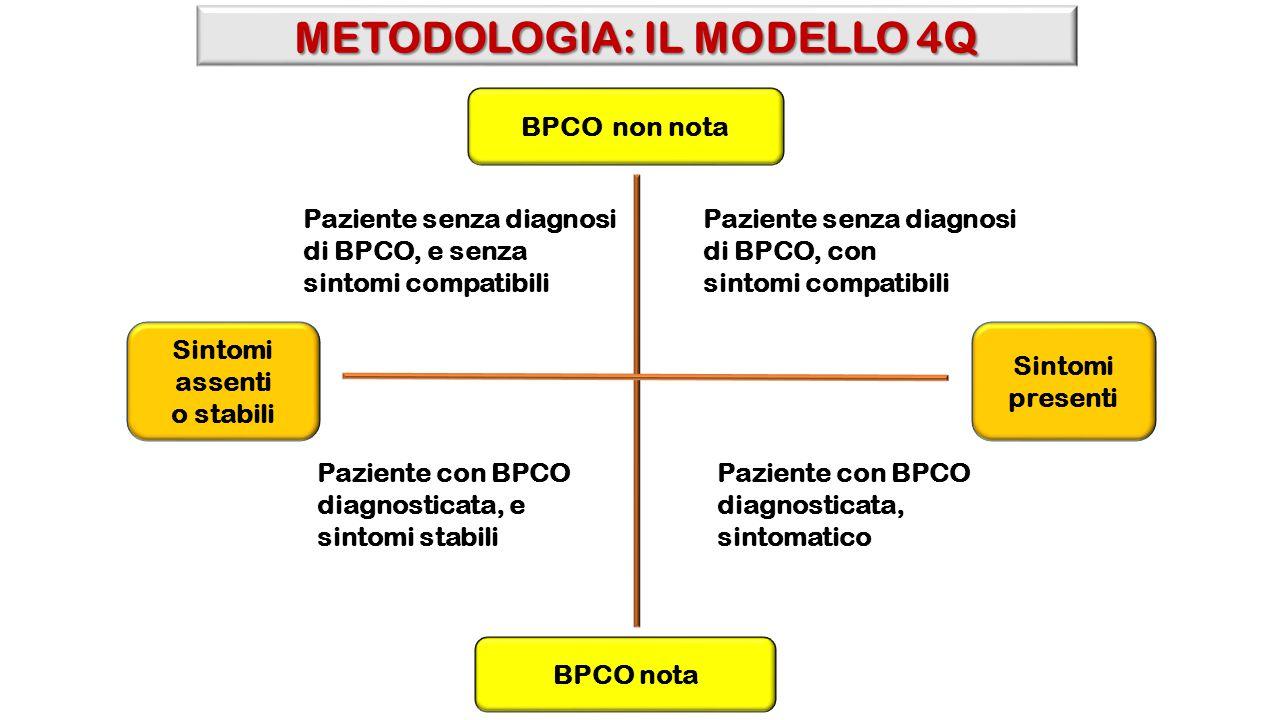 METODOLOGIA: IL MODELLO 4Q BPCO non nota BPCO nota Paziente senza diagnosi di BPCO, con sintomi compatibili Paziente con BPCO diagnosticata, e sintomi