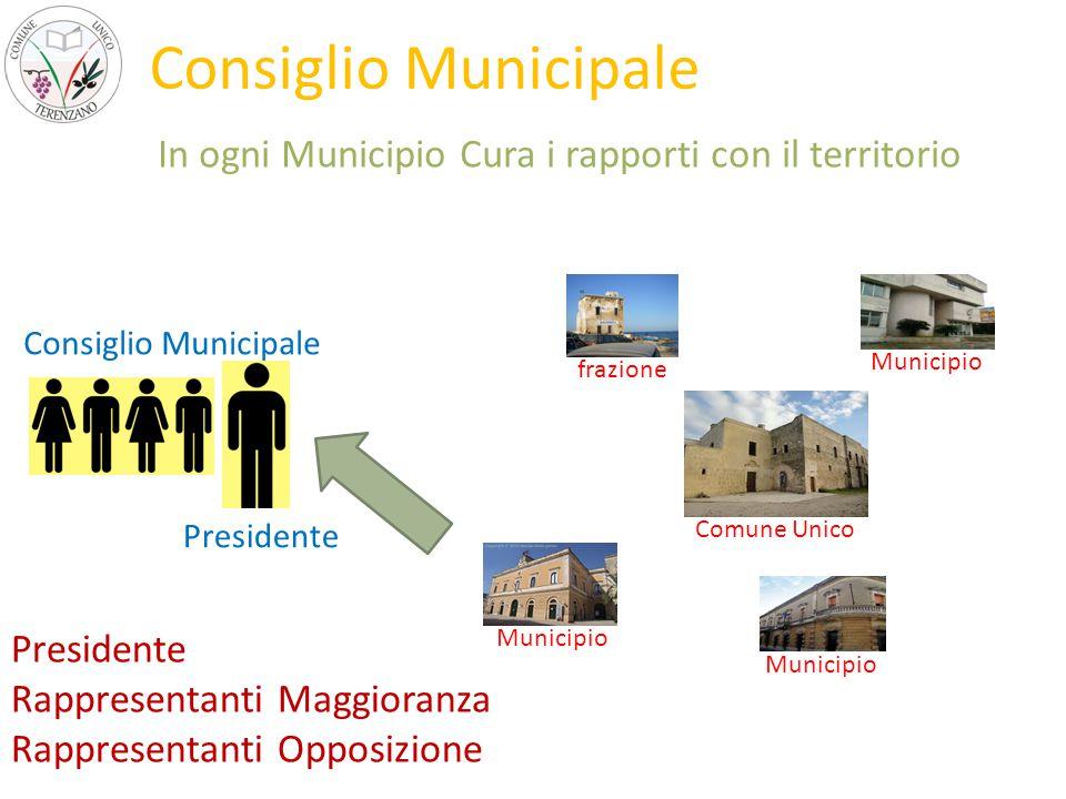 Comune Unico frazione Municipio Consiglio Municipale In ogni Municipio Cura i rapporti con il territorio Consiglio Municipale Presidente Rappresentanti Maggioranza Rappresentanti Opposizione