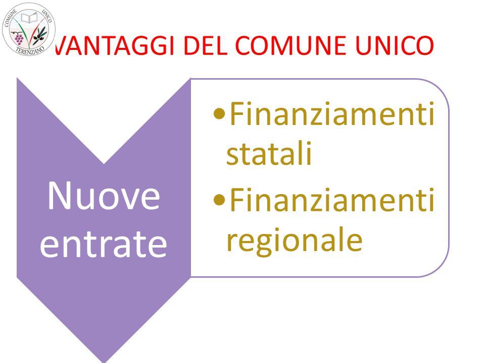 VANTAGGI DEL COMUNE UNICO Nuove entrate Finanziamenti statali Finanziamenti regionale