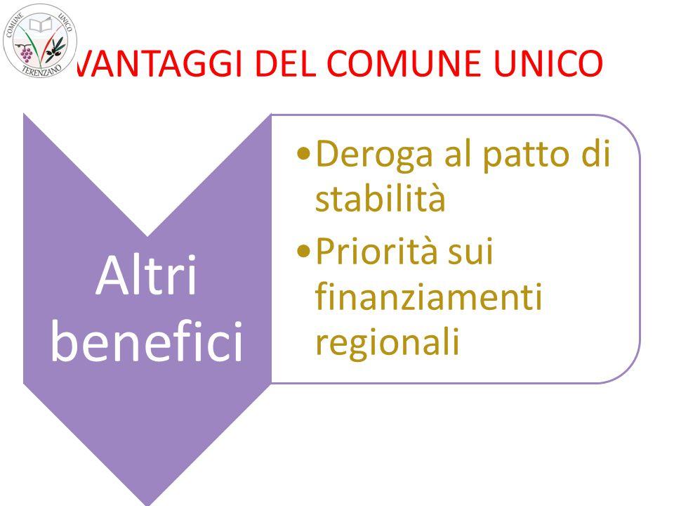 VANTAGGI DEL COMUNE UNICO Altri benefici Deroga al patto di stabilità Priorità sui finanziamenti regionali