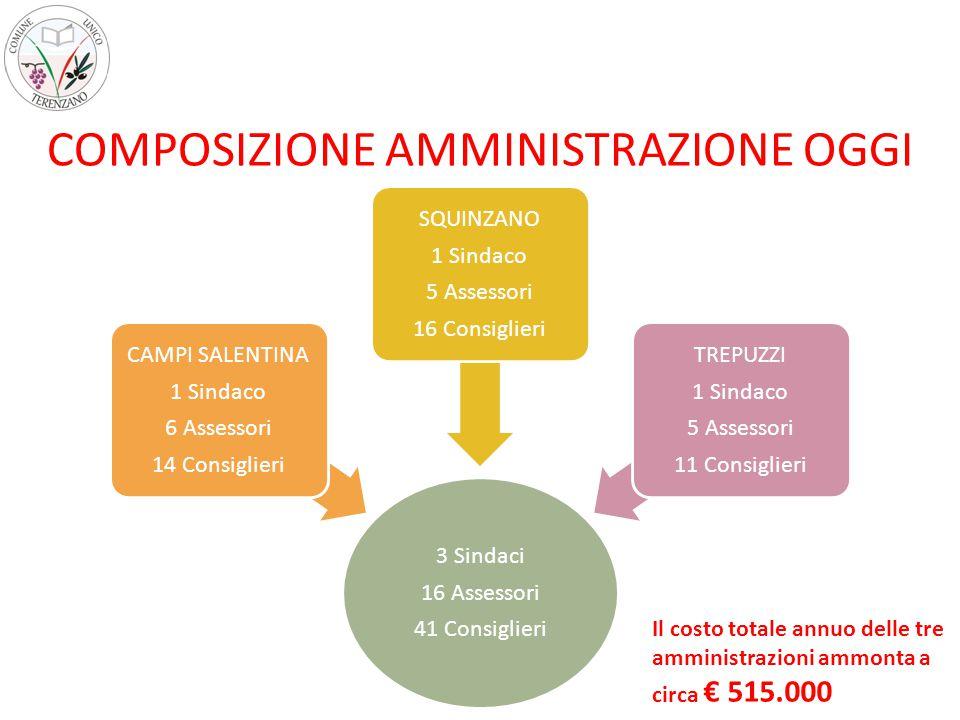 3 Sindaci 16 Assessori 41 Consiglieri CAMPI SALENTINA 1 Sindaco 6 Assessori 14 Consiglieri SQUINZANO 1 Sindaco 5 Assessori 16 Consiglieri TREPUZZI 1 Sindaco 5 Assessori 11 Consiglieri COMPOSIZIONE AMMINISTRAZIONE OGGI Il costo totale annuo delle tre amministrazioni ammonta a circa € 515.000