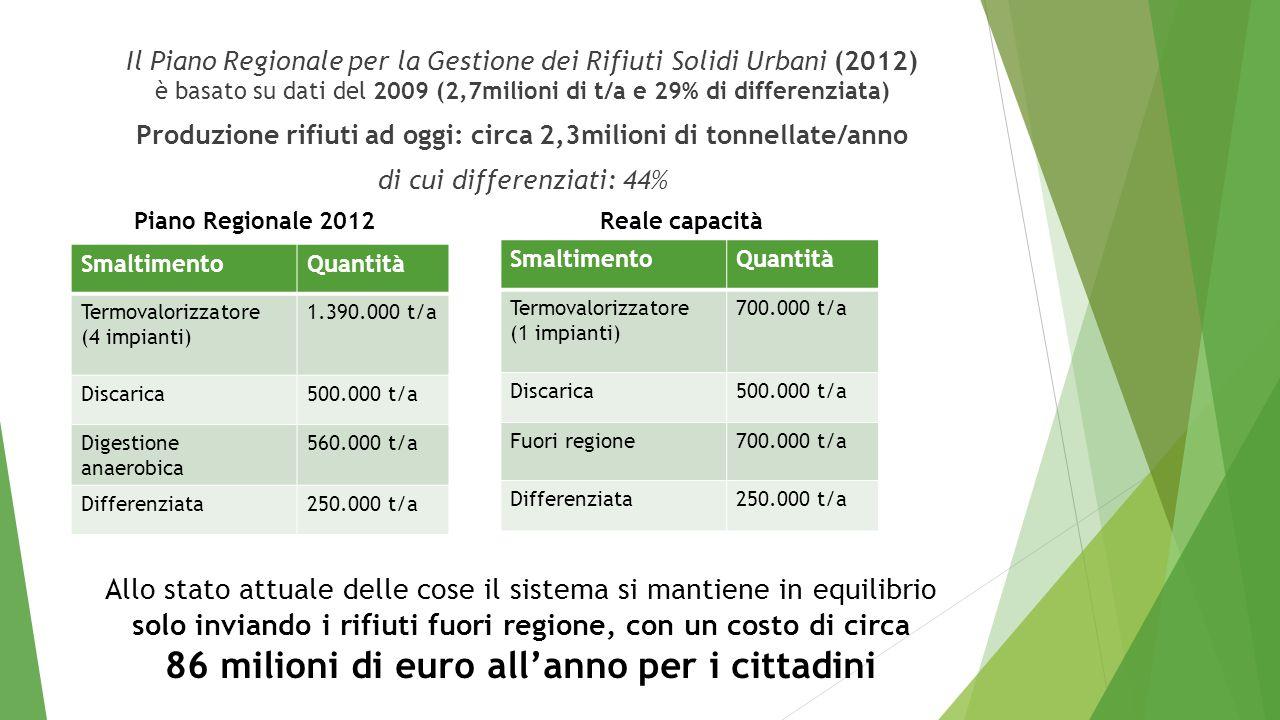 Il Piano Regionale per la Gestione dei Rifiuti Solidi Urbani (2012) è basato su dati del 2009 (2,7milioni di t/a e 29% di differenziata) Produzione ri