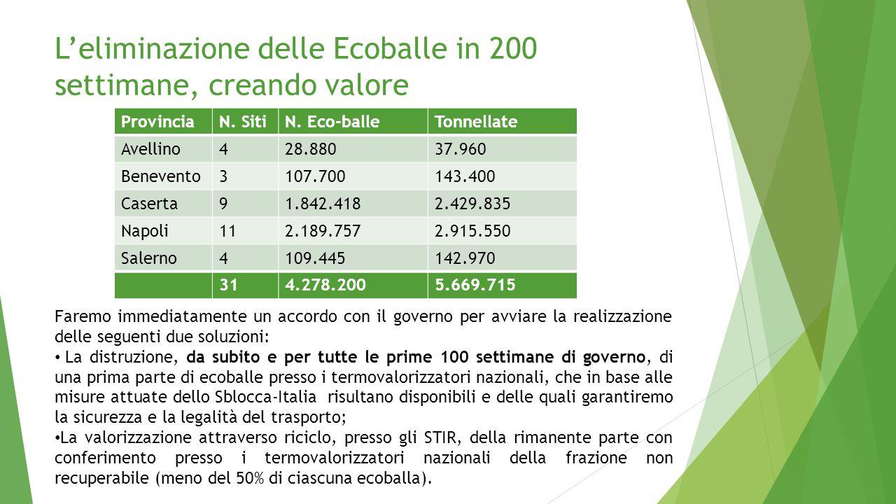 L'eliminazione delle Ecoballe in 200 settimane, creando valore ProvinciaN. SitiN. Eco-balleTonnellate Avellino428.88037.960 Benevento3107.700143.400 C