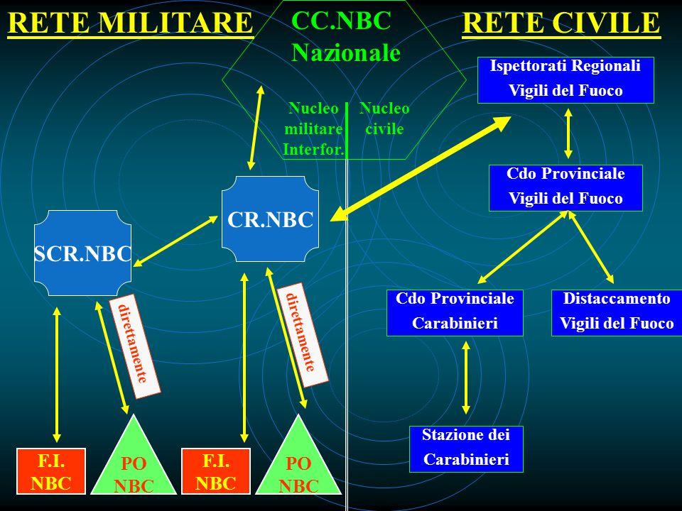 Nazionale Nucleo militare Interfor.