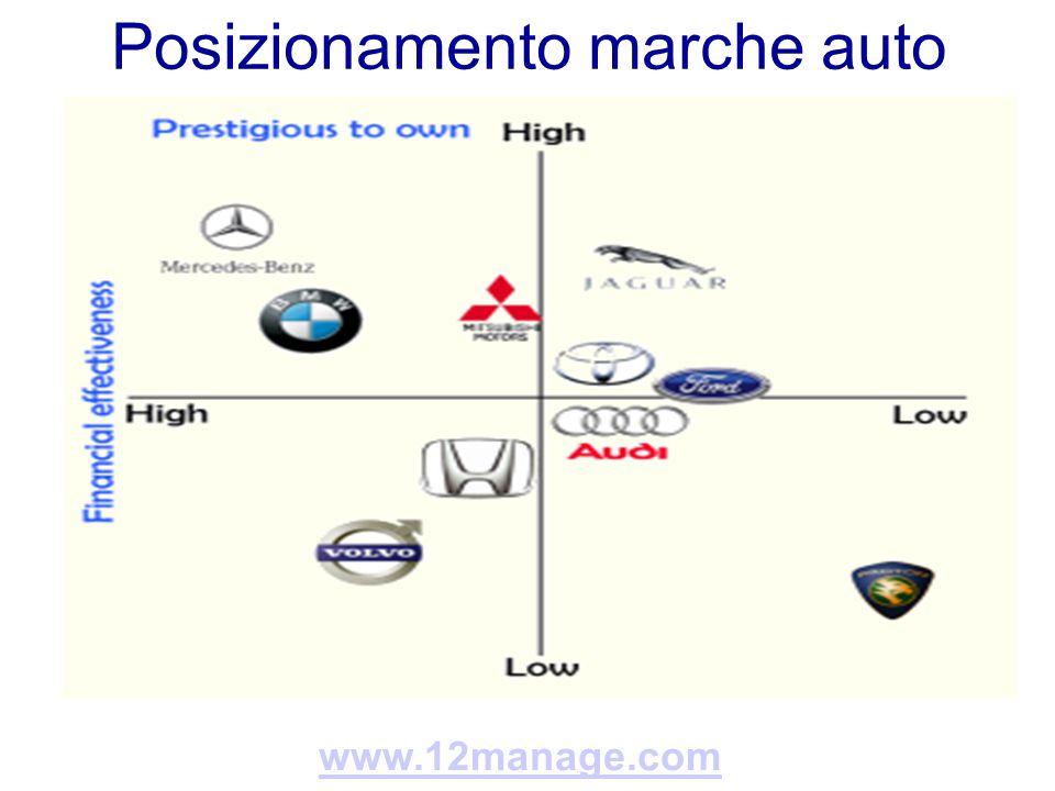 Posizionamento marche auto www.12manage.com