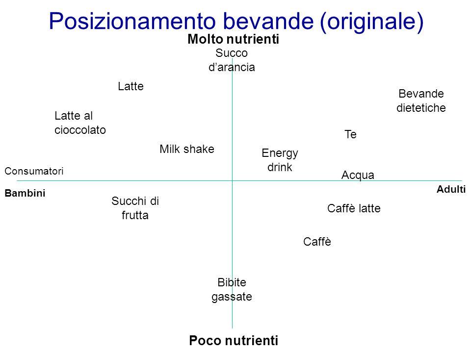 Poco nutrienti Bambini Posizionamento bevande (originale) Molto nutrienti Adulti Consumatori Latte Succo d'arancia Latte al cioccolato Milk shake Succ