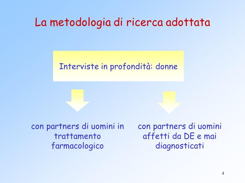 15 La metodologia di ricerca adottata Focus Groups 1° step ideativo:  4 Focus con specialisti di terapia intensiva 2° step di verifica:  4 Focus con specialisti di terapia intensiva  Città campione: Roma, Milano, Bari