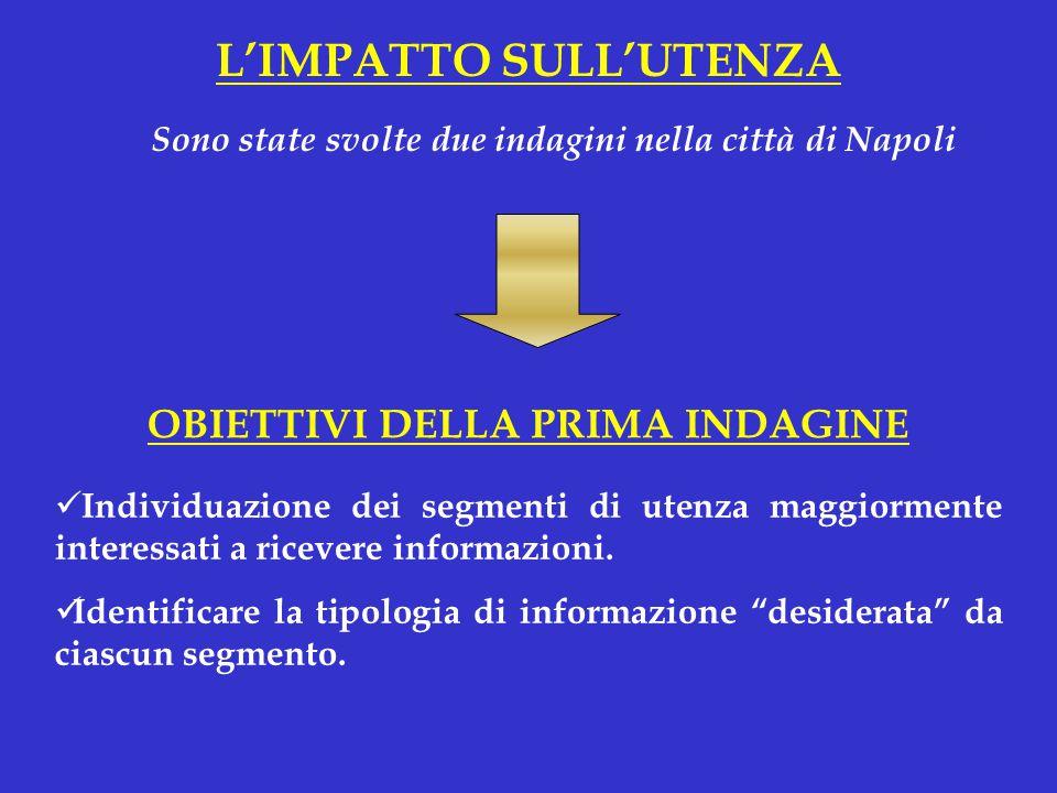 L'IMPATTO SULL'UTENZA Individuazione dei segmenti di utenza maggiormente interessati a ricevere informazioni.