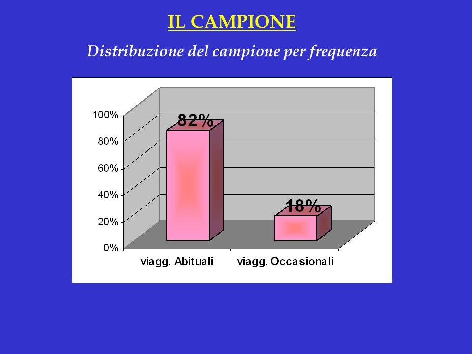 Distribuzione del campione per frequenza IL CAMPIONE