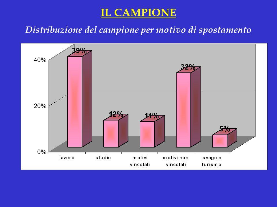 Distribuzione del campione per motivo di spostamento IL CAMPIONE