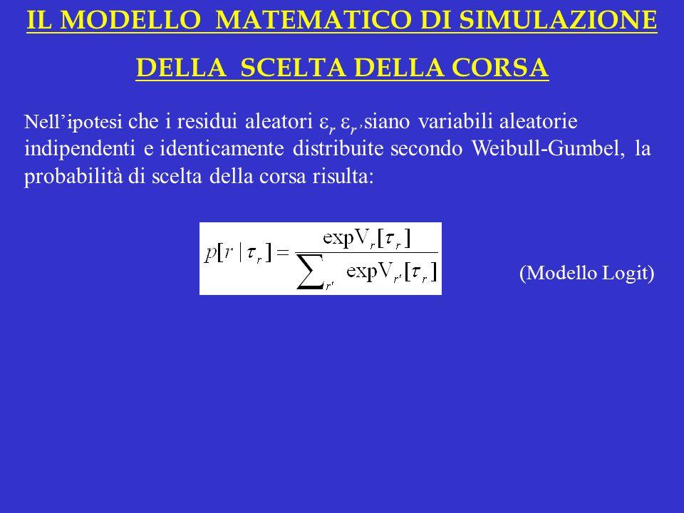 IL MODELLO MATEMATICO DI SIMULAZIONE DELLA SCELTA DELLA CORSA Nell'ipotesi che i residui aleatori  r  r' siano variabili aleatorie indipendenti e identicamente distribuite secondo Weibull-Gumbel, la probabilità di scelta della corsa risulta: (Modello Logit)