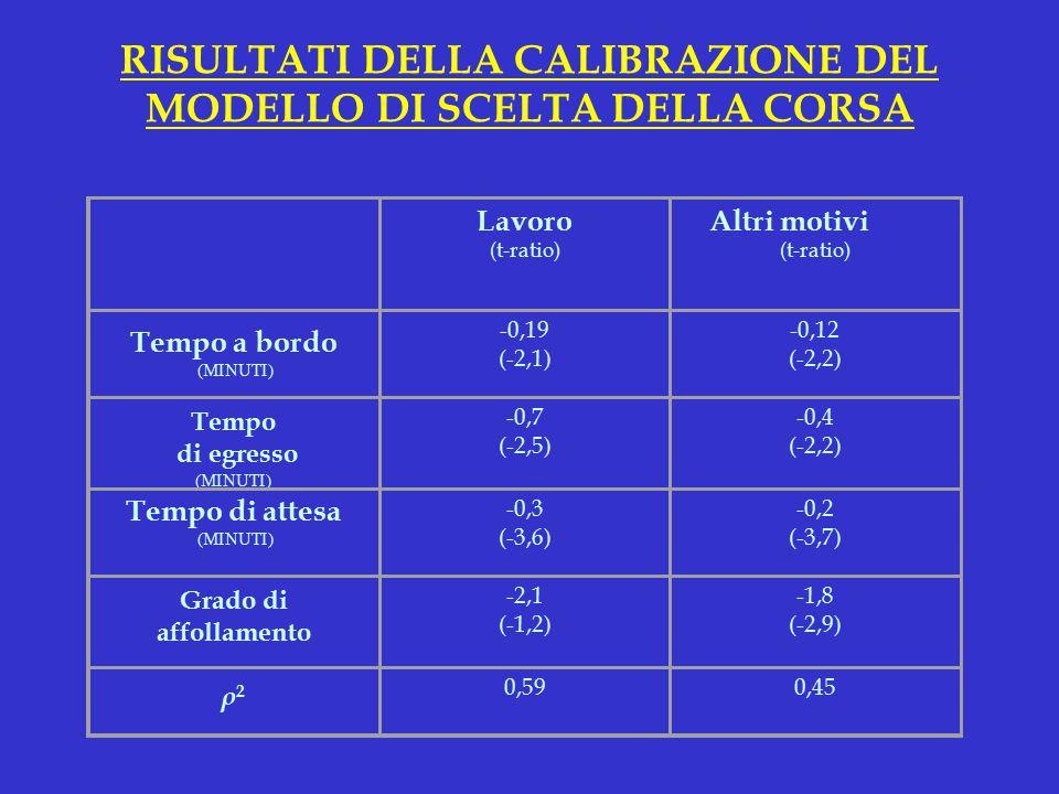 RISULTATI DELLA CALIBRAZIONE DEL MODELLO DI SCELTA DELLA CORSA Lavoro (t-ratio) Altri motivi (t-ratio) Tempo a bordo (MINUTI) -0,19 (-2,1) -0,12 (-2,2) Tempo di egresso (MINUTI) -0,7 (-2,5) -0,4 (-2,2) Tempo di attesa (MINUTI) -0,3 (-3,6) -0,2 (-3,7) Grado di affollamento -2,1 (-1,2) -1,8 (-2,9) ρ2ρ2 0,590,45