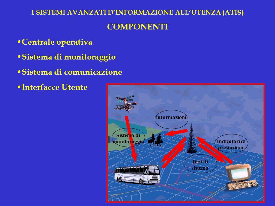 I SISTEMI AVANZATI D'INFORMAZIONE ALL'UTENZA (ATIS) CLASSIFICAZIONE Sistemi Pre-trip e en-route Sistemi descrittivi e prescrittivi Sistemi individuali e collettivi Sistemi basati su informazioni storiche, correnti e previsive