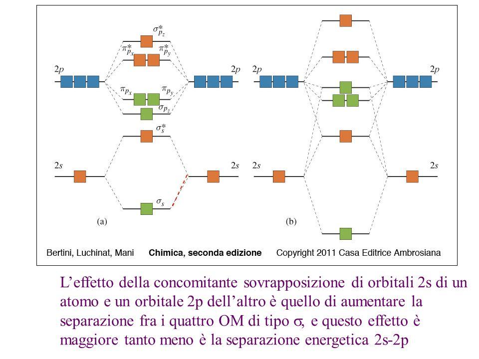 L'effetto della concomitante sovrapposizione di orbitali 2s di un atomo e un orbitale 2p dell'altro è quello di aumentare la separazione fra i quattro OM di tipo , e questo effetto è maggiore tanto meno è la separazione energetica 2s-2p