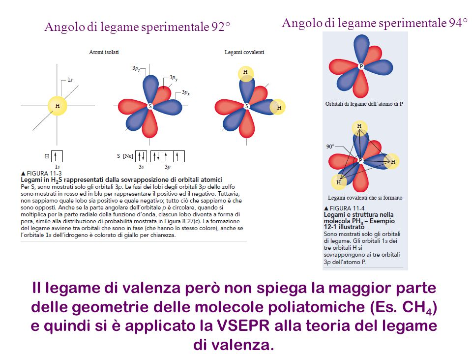 Il legame di valenza però non spiega la maggior parte delle geometrie delle molecole poliatomiche (Es.