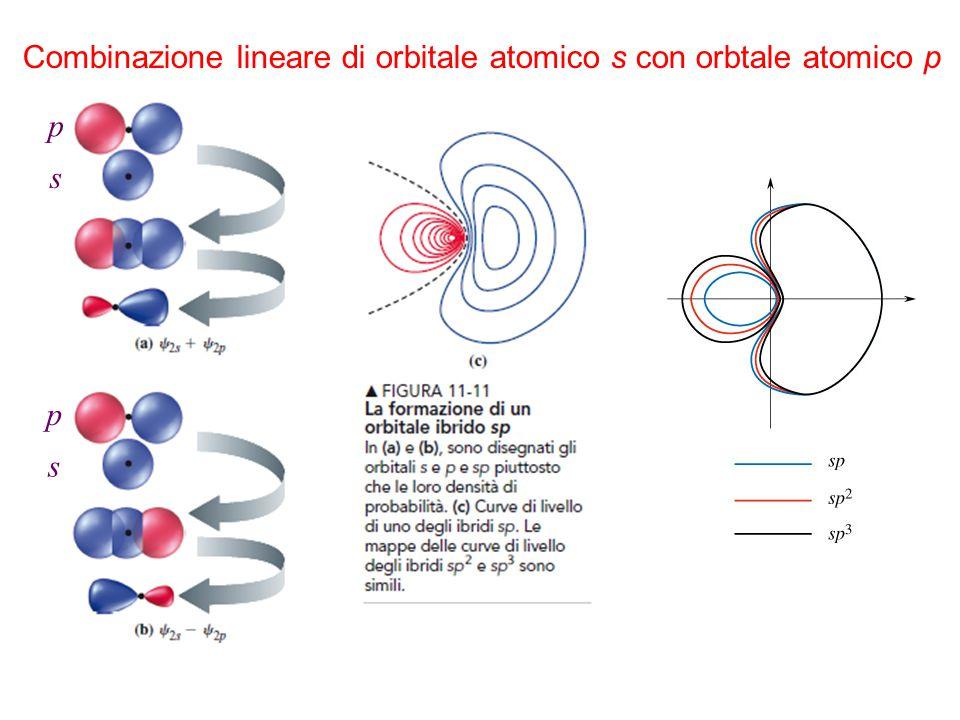 Combinazione lineare di orbitale atomico s con orbtale atomico p p s p s