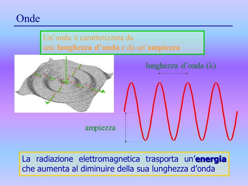 Onde ampiezza lunghezza d'onda (λ) energia La radiazione elettromagnetica trasporta un'energia che aumenta al diminuire della sua lunghezza d'onda Un'