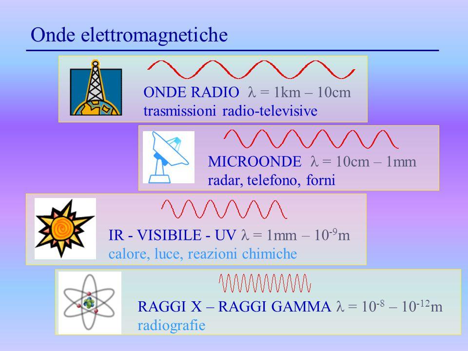 Onde elettromagnetiche IR - VISIBILE - UV = 1mm – 10 -9 m calore, luce, reazioni chimiche RAGGI X – RAGGI GAMMA = 10 -8 – 10 -12 m radiografie MICROON