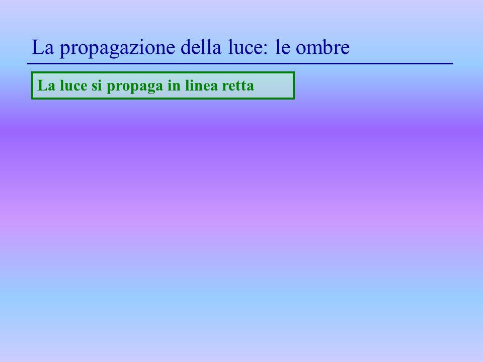 La propagazione della luce: le ombre La luce si propaga in linea retta
