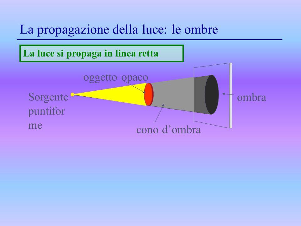 La propagazione della luce: le ombre ombra cono d'ombra Sorgente puntifor me La luce si propaga in linea retta oggetto opaco