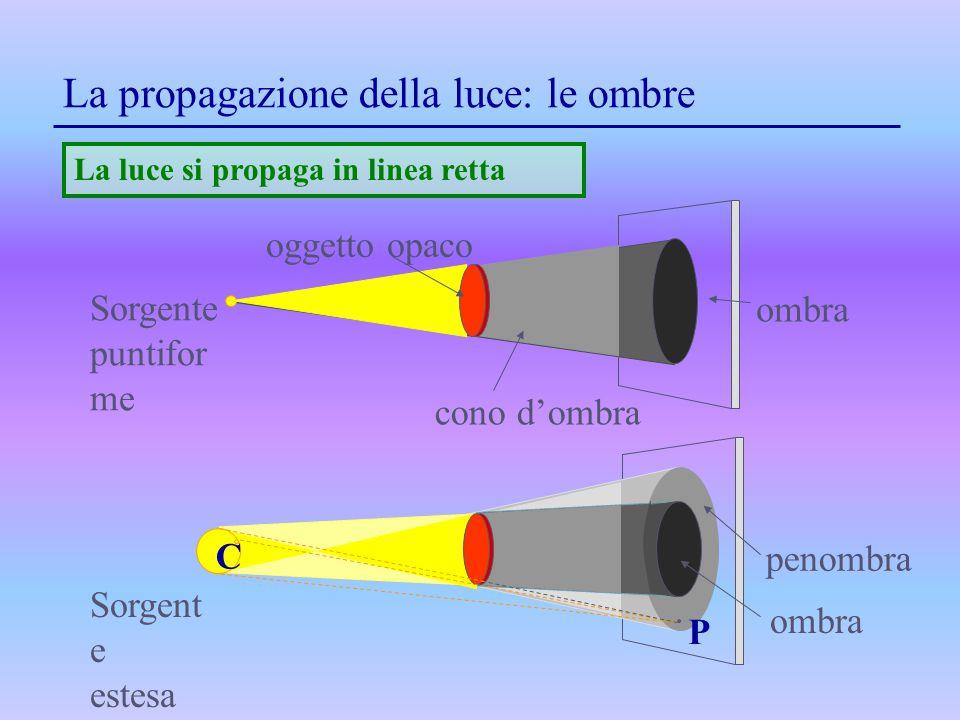 La propagazione della luce: le ombre ombra cono d'ombra Sorgente puntifor me La luce si propaga in linea retta oggetto opaco Sorgent e estesa P penomb