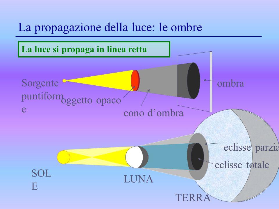 La propagazione della luce: le ombre SOL E LUNA TERRA eclisse parziale eclisse totale La luce si propaga in linea retta Sorgente puntiform e ombra con