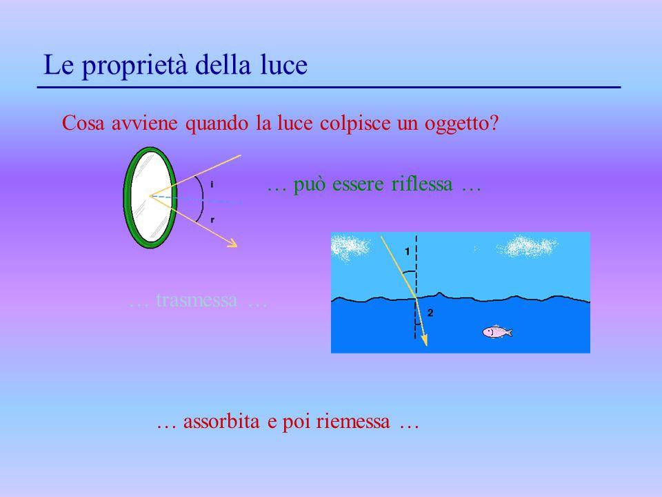 Le proprietà della luce Cosa avviene quando la luce colpisce un oggetto? … può essere riflessa … … trasmessa … … assorbita e poi riemessa …