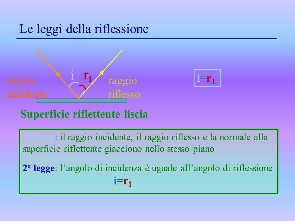 Le leggi della riflessione i r1r1 Superficie riflettente liscia 1 a legge: il raggio incidente, il raggio riflesso e la normale alla superficie riflet