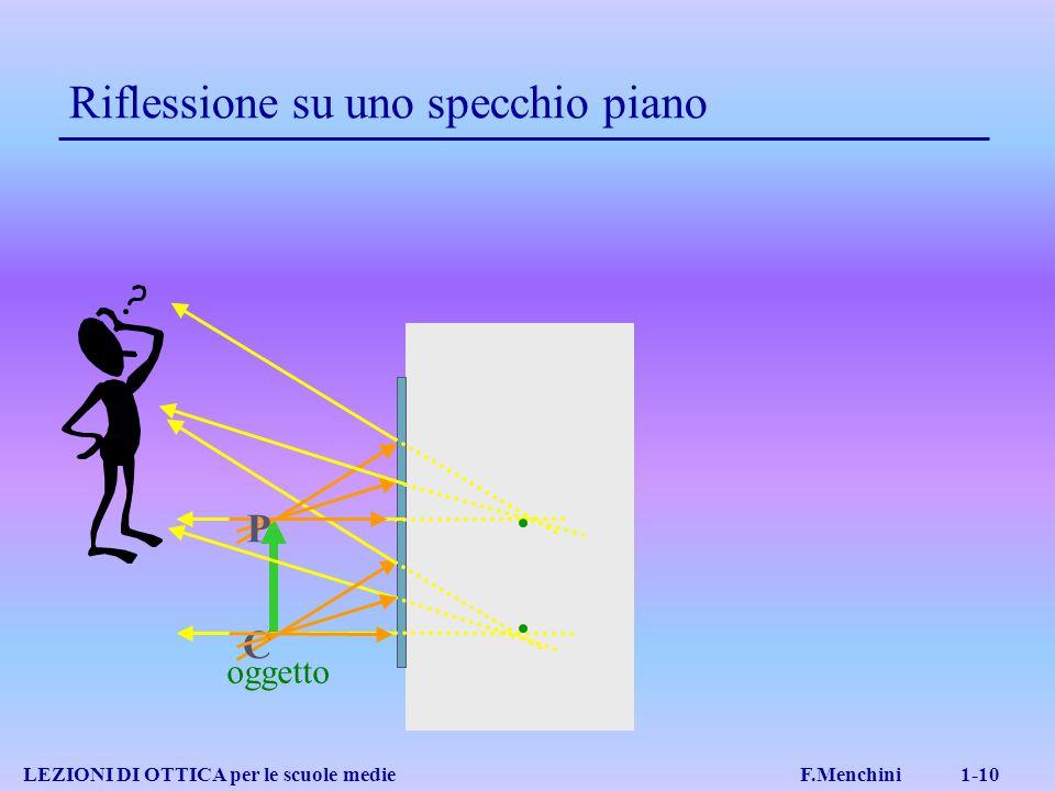 Riflessione su uno specchio piano LEZIONI DI OTTICA per le scuole medie F.Menchini 1-10 oggetto P C