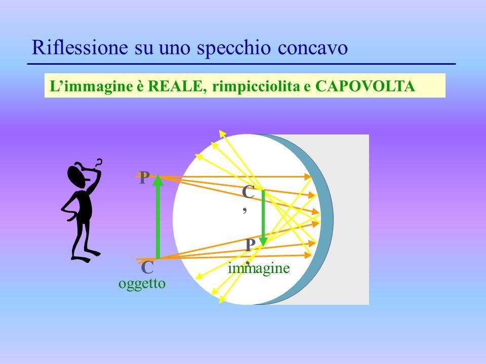 Riflessione su uno specchio concavo L'immagine è REALE, rimpicciolita e CAPOVOLTA oggetto P C P'P' immagine C'C'