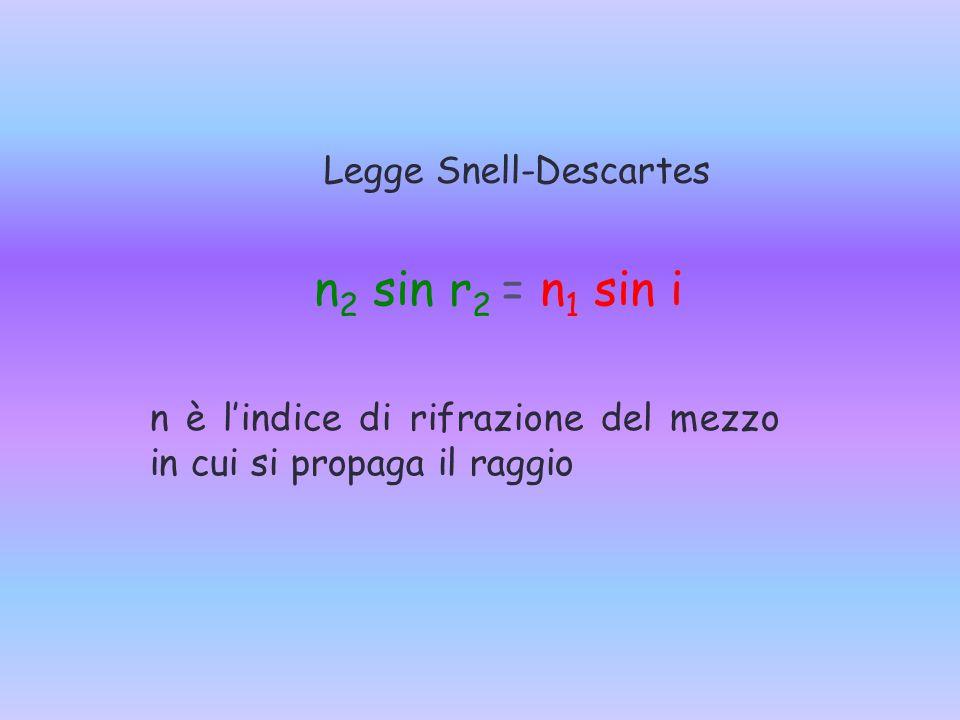 Legge Snell-Descartes n 2 sin r 2 = n 1 sin i n è l'indice di rifrazione del mezzo in cui si propaga il raggio