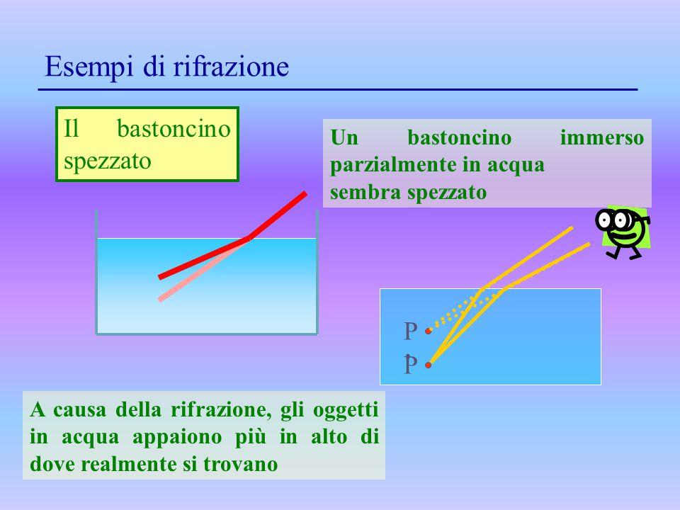 Esempi di rifrazione Il bastoncino spezzato Un bastoncino immerso parzialmente in acqua sembra spezzato P P'P' A causa della rifrazione, gli oggetti i