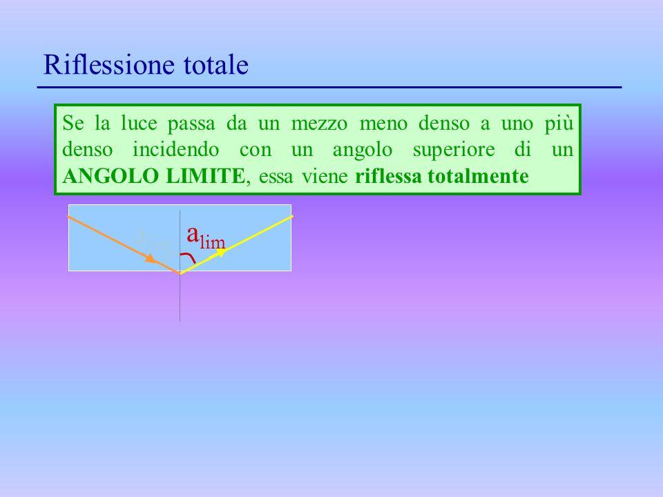 Se la luce passa da un mezzo meno denso a uno più denso incidendo con un angolo superiore di un ANGOLO LIMITE, essa viene riflessa totalmente a lim