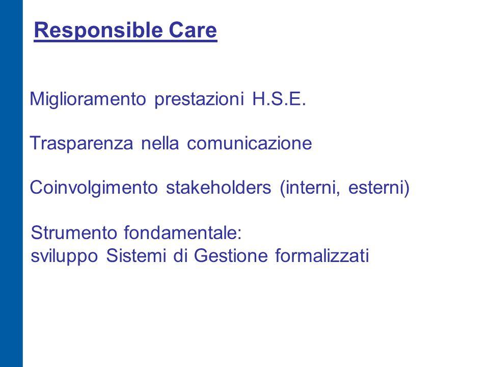 Responsible Care Miglioramento prestazioni H.S.E. Trasparenza nella comunicazione Coinvolgimento stakeholders (interni, esterni) Strumento fondamental