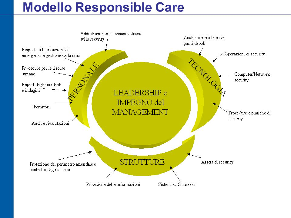 Modello Responsible Care
