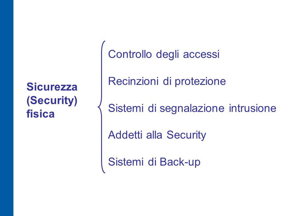 Sicurezza (Security) fisica Controllo degli accessi Recinzioni di protezione Sistemi di segnalazione intrusione Addetti alla Security Sistemi di Back-up