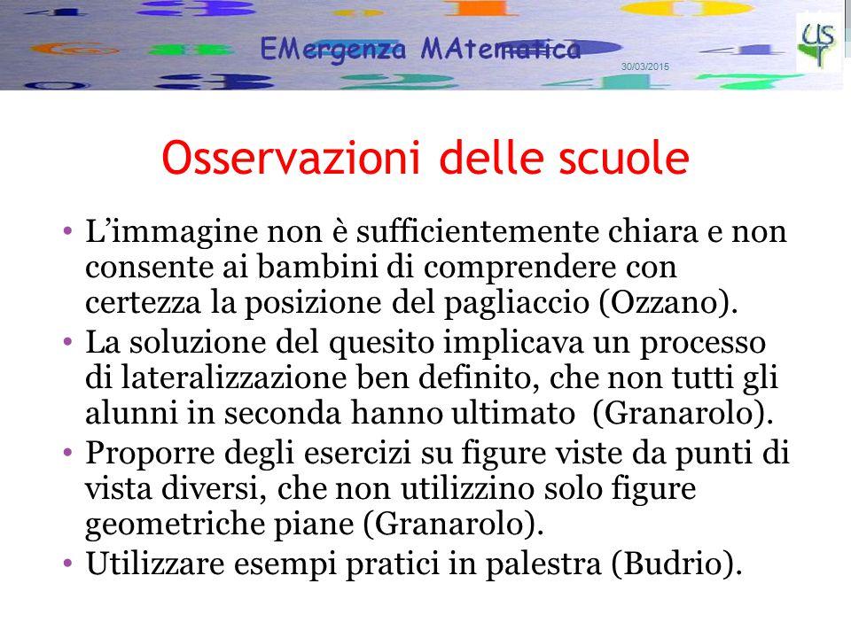 Osservazioni delle scuole L'immagine non è sufficientemente chiara e non consente ai bambini di comprendere con certezza la posizione del pagliaccio (Ozzano).