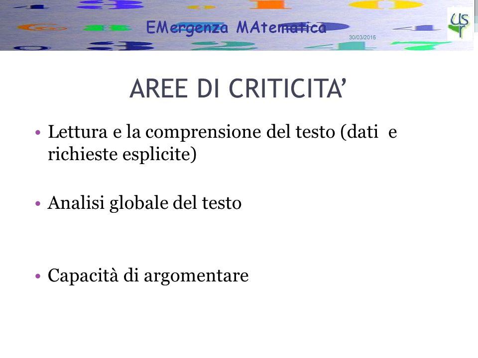 AREE DI CRITICITA' Lettura e la comprensione del testo (dati e richieste esplicite) Analisi globale del testo Capacità di argomentare 30/03/2015 17