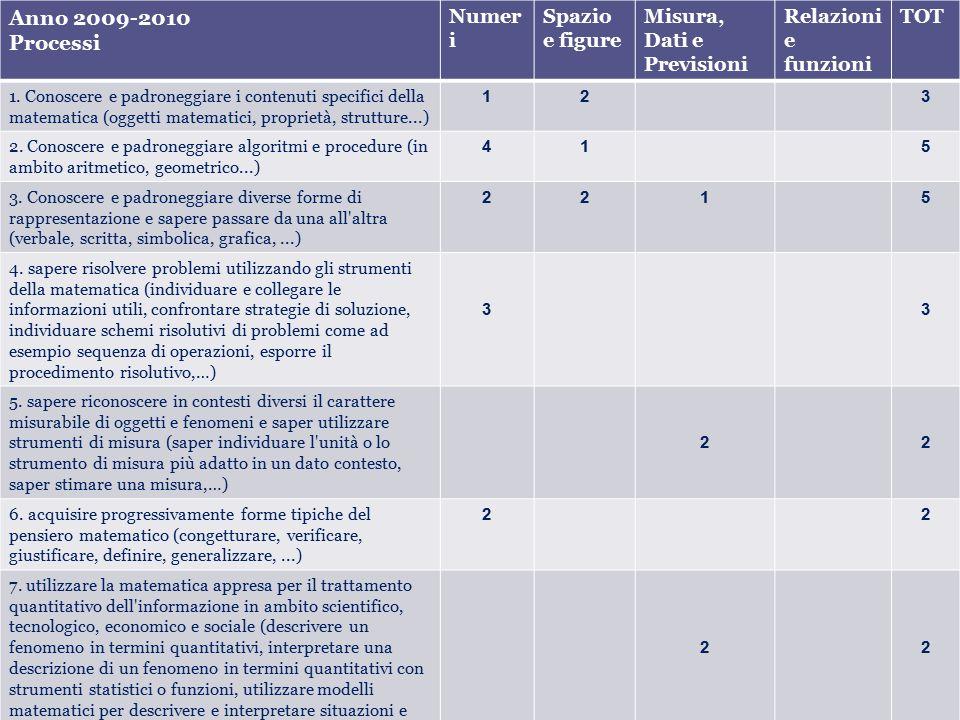 Anno 2009-2010 Processi Numer i Spazio e figure Misura, Dati e Previsioni Relazioni e funzioni TOT 1.
