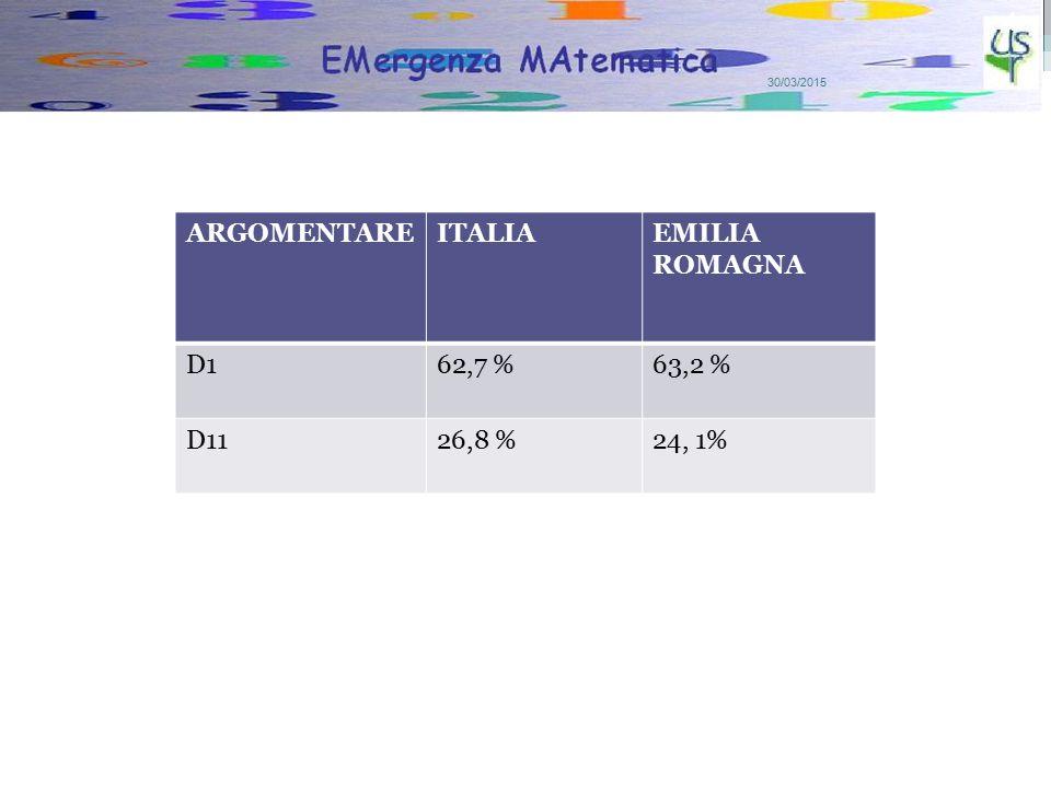 4 ARGOMENTAREITALIAEMILIA ROMAGNA D162,7 %63,2 % D1126,8 %24, 1%