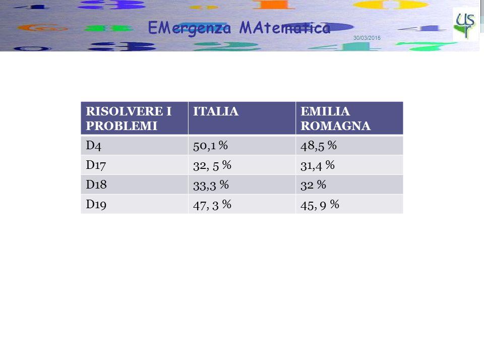 7 RISOLVERE I PROBLEMI ITALIAEMILIA ROMAGNA D450,1 %48,5 % D1732, 5 %31,4 % D1833,3 %32 % D1947, 3 %45, 9 %