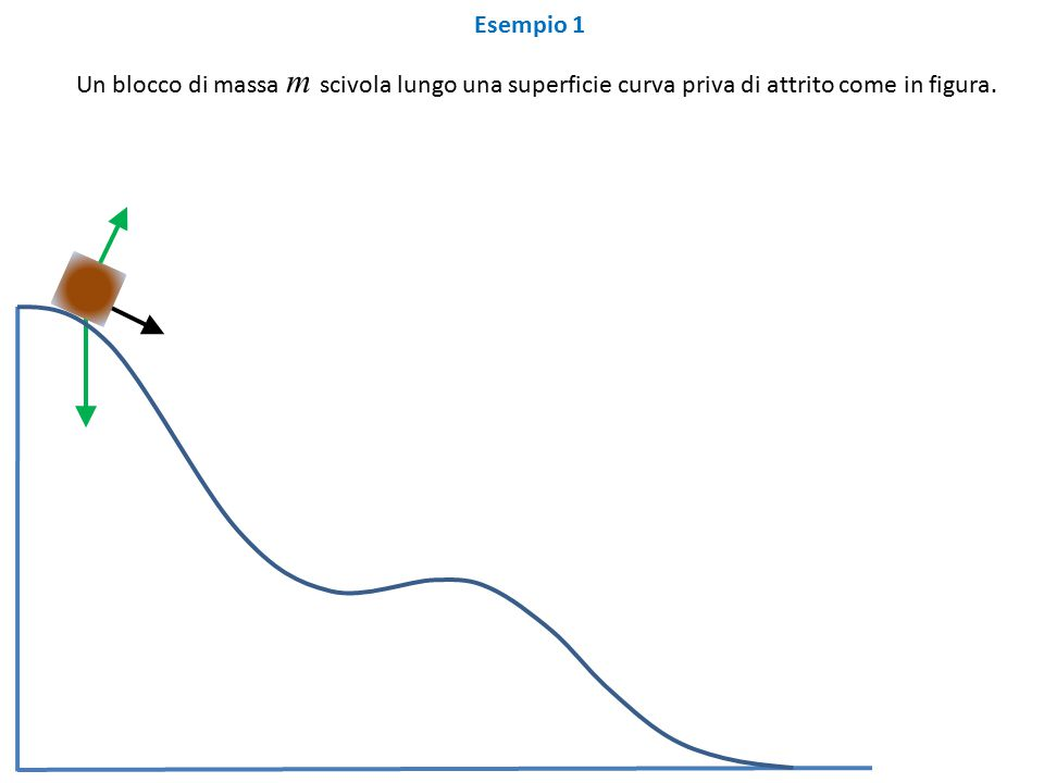 Esempio 1 Un blocco di massa m scivola lungo una superficie curva priva di attrito come in figura.