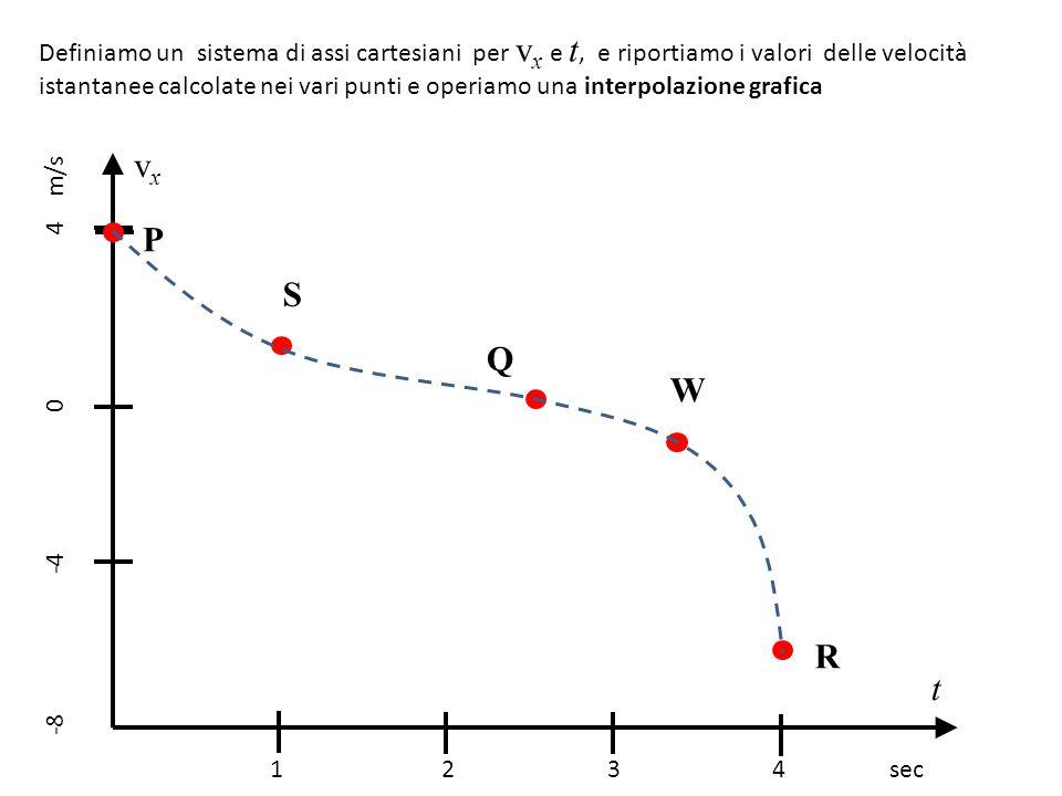 Definiamo un sistema di assi cartesiani per v x e t, e riportiamo i valori delle velocità istantanee calcolate nei vari punti e operiamo una interpola