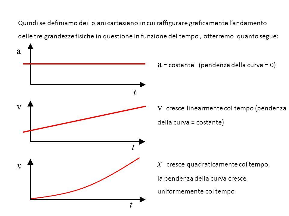 Quindi se definiamo dei piani cartesianoiin cui raffigurare graficamente l'andamento delle tre grandezze fisiche in questione in funzione del tempo, o