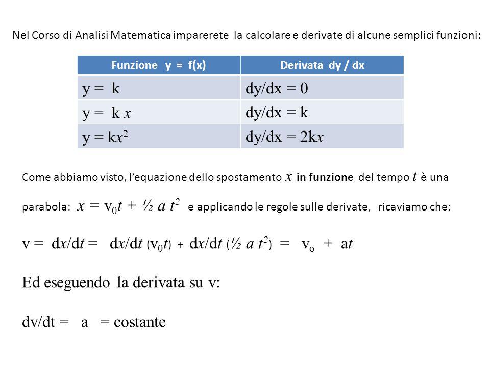 Nel Corso di Analisi Matematica imparerete la calcolare e derivate di alcune semplici funzioni: Funzione y = f(x)Derivata dy / dx y = kdy/dx = 0 y = k