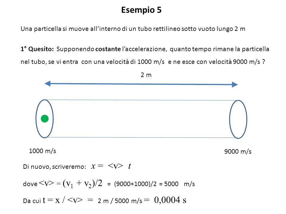 Esempio 5 Una particella si muove all'interno di un tubo rettilineo sotto vuoto lungo 2 m 1° Quesito: Supponendo costante l'accelerazione, quanto temp