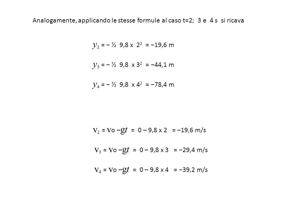 Analogamente, applicando le stesse formule al caso t=2; 3 e 4 s si ricava y 2 = − ½ 9,8 x 2 2 = −19,6 m y 3 = − ½ 9,8 x 3 2 = −44,1 m y 4 = − ½ 9,8 x
