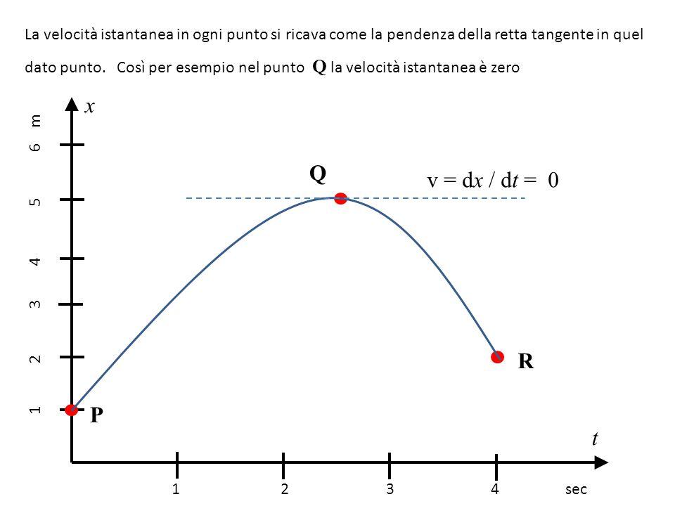 La velocità istantanea in ogni punto si ricava come la pendenza della retta tangente in quel dato punto. Così per esempio nel punto Q la velocità ista